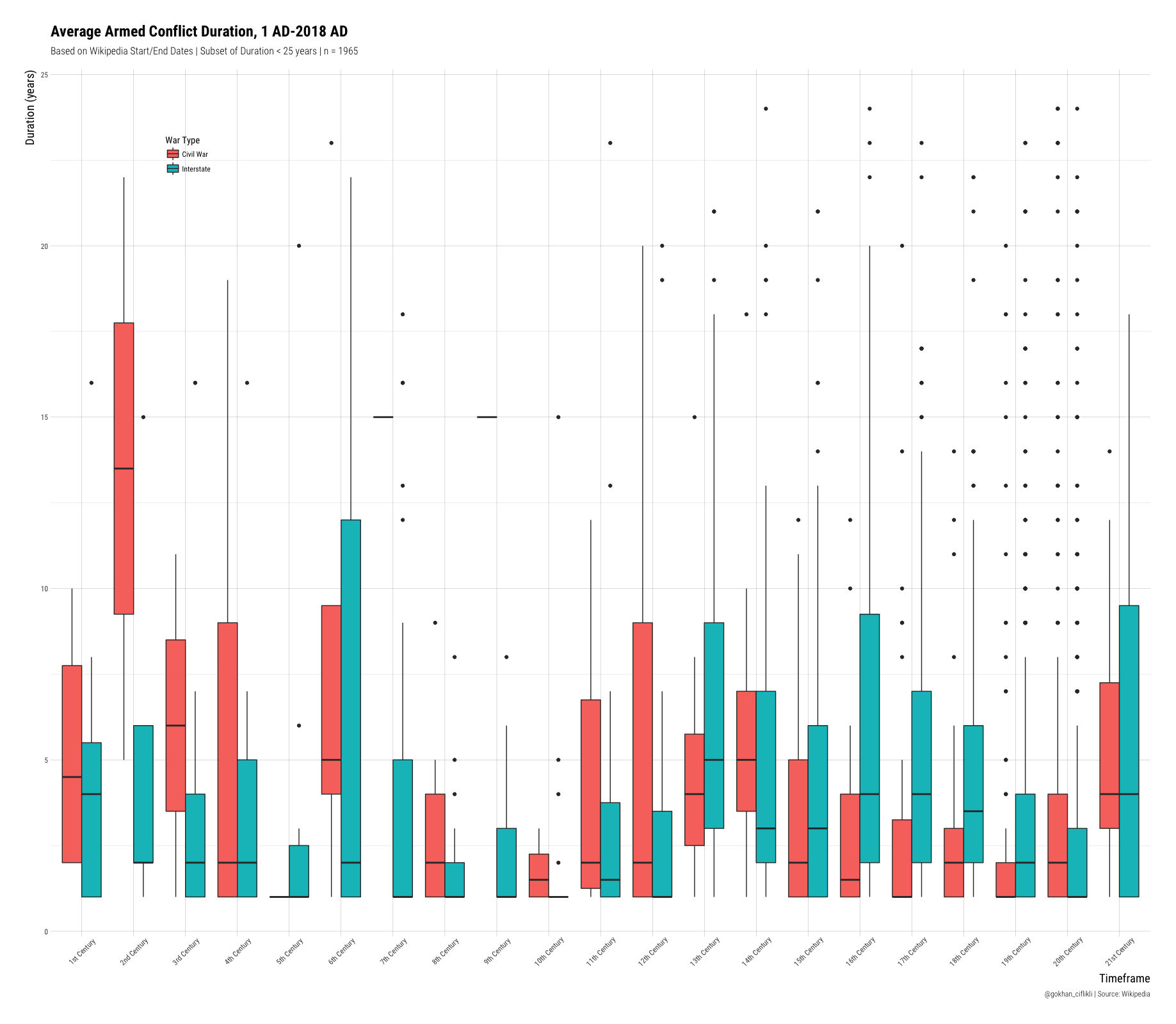 Scraping Wikipedia Tables from Lists for Visualisation · Gokhan